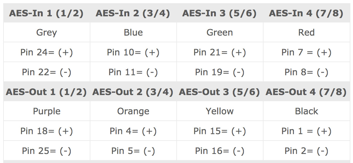 AES3iD Pin
