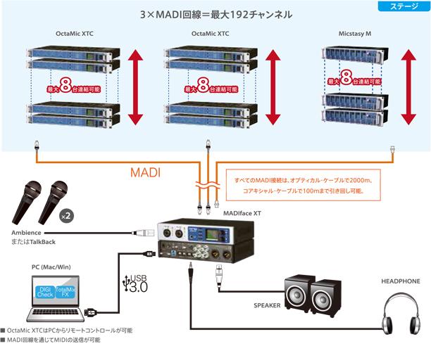 MADI接続例